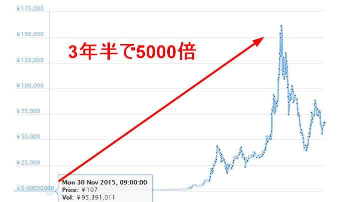 仮想通貨イーサリアムのチャート