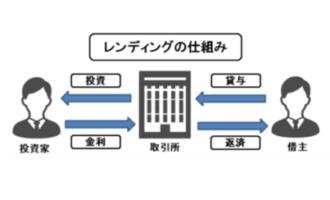 仮想通貨レンディングの仕組み