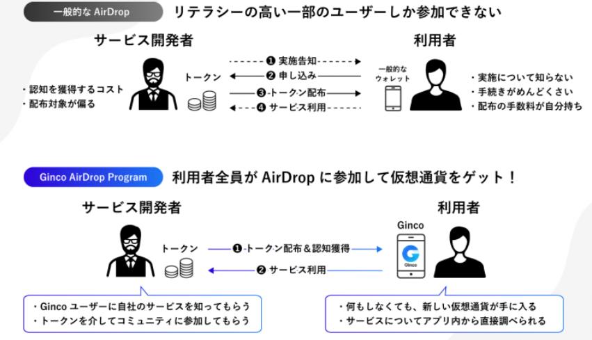 Ginco-airdrop