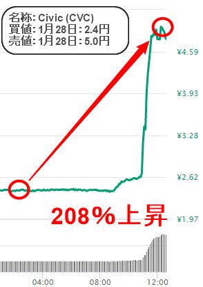 仮想通貨リサーチの実績