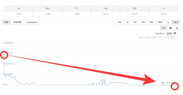 ノアコインのチャート画像