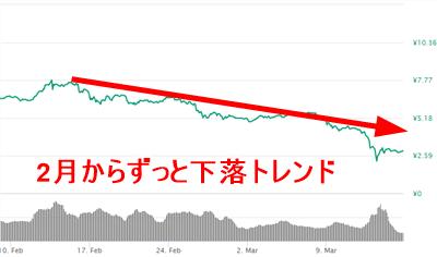 エイダコインの価格予想