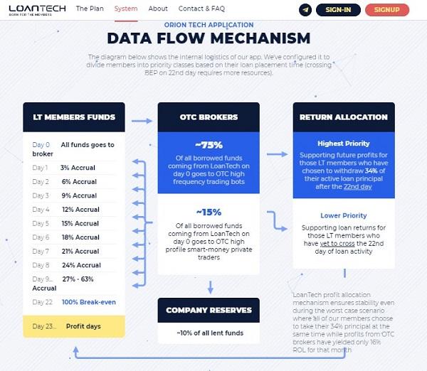 Loan tech(ローンテック)の収益モデル