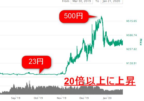 アルトコインのチャート