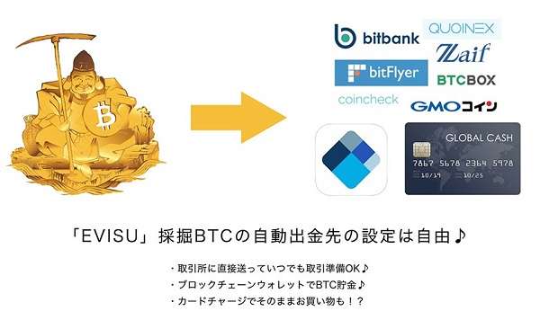 EVISUのビットコイン画像