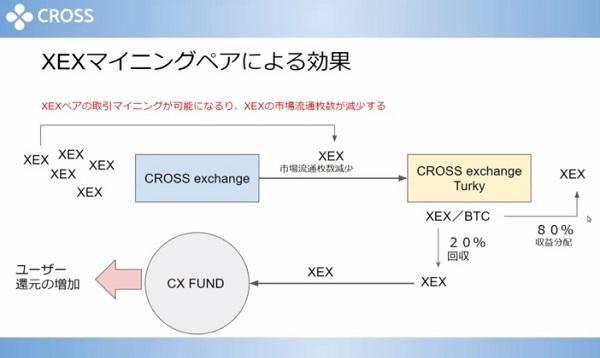 XEXマイニングペア画像