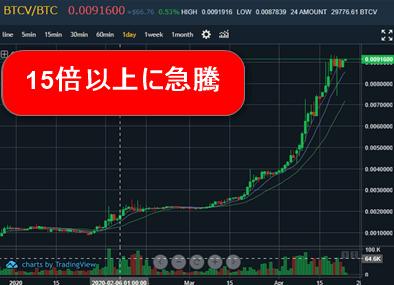 仮想通貨BTCV(ビットコインボルト)価格大暴落で取引停止!MXCで取引可でチャンス到来