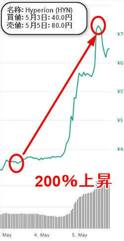 仮想通貨リサーチの最新実績
