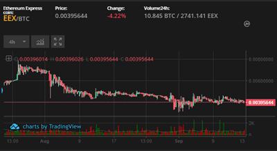 EEXコインのチャート