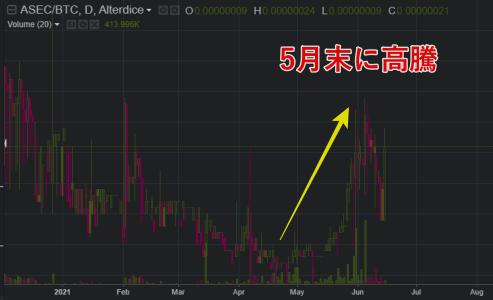 asecコインのチャート画像