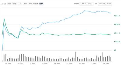 Filecoin Chart