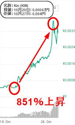 ビッグバンコインの最新実績