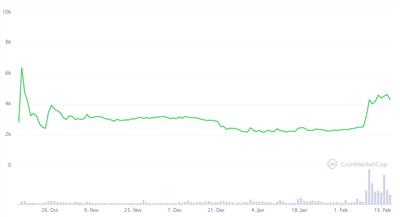 ファイルコインのチャート