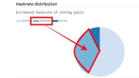 マイニングシティのBitcoin Vault Explorer