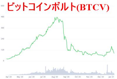 BTCVのチャート