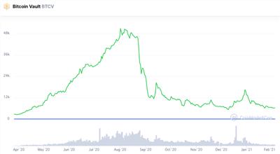 ビットコインボルトのチャート