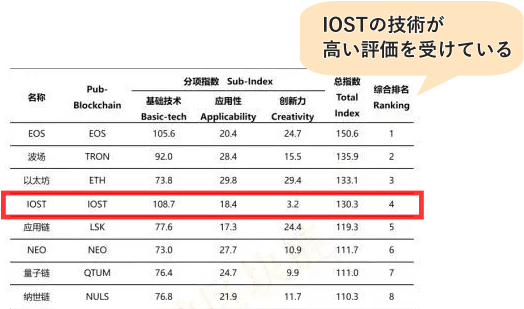 CCIDのIOST評価