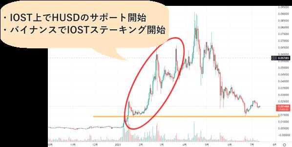 IOSTの日足チャート