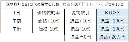 現物取引とレバレッジ取引を比較