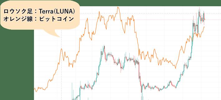 BTCとLUNAの価格推移比較